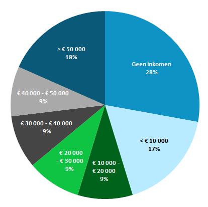 Overzicht salarissen in Nederland: https://www.wegwijs.nl/artikel/2013/07/verdien-je-wel-genoeg