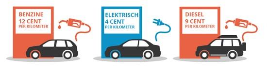 Elektrische Of Hybride Auto Het Financiele Voordeel Wegwijs Nl