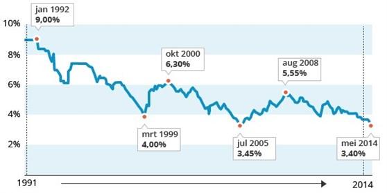 Hypotheekrente daalt naar laagste niveau ooit for Hypotheek rentes