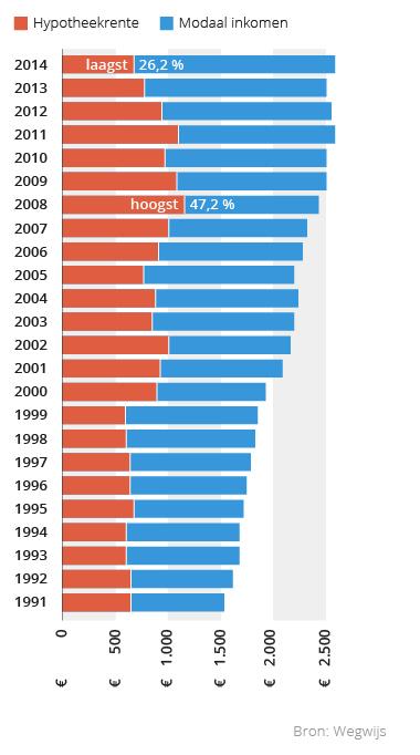 Hypotheekrentes steeds lager for Hypotheek rentes