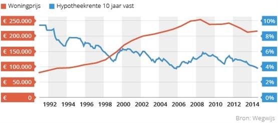 Woningprijs Versus Hypotheekrente (1)