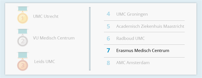 Erasmus Medisch Centrum, Rotterdam