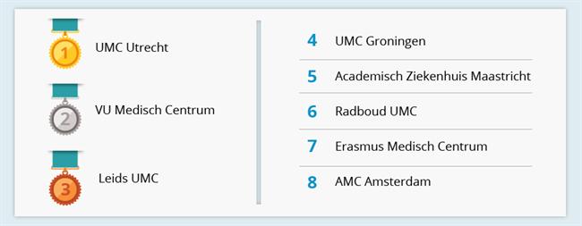 Academische Ziekenhuizen Top 8 (1)