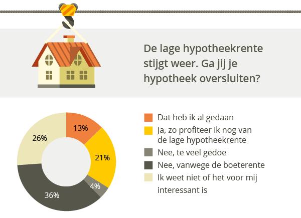 Boeterente grootste drempel bij oversluiten hypotheek for Hoogte hypotheek