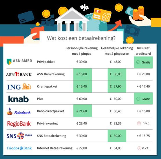 546889b7f33218 Wat kost een (extra) betaalrekening? | Wegwijs.nl