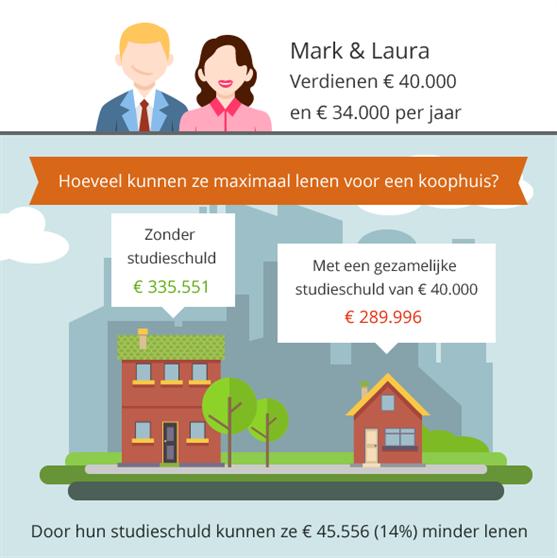 Studieschuld hypotheek hoe zit het for Welke hypotheek
