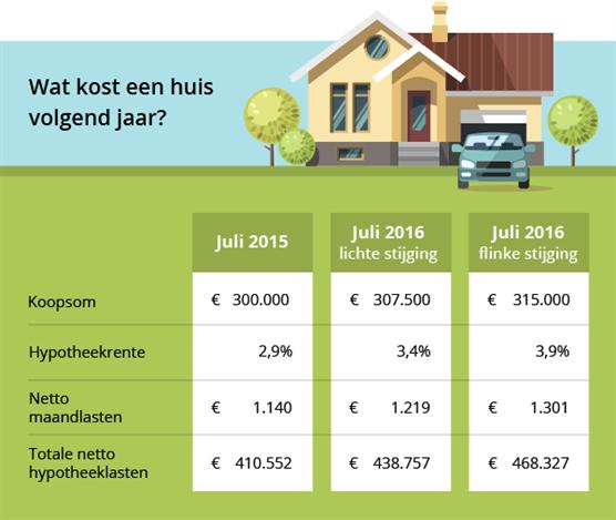 Verwachting huizenprijs en hypotheekrente in 2015 – 2016