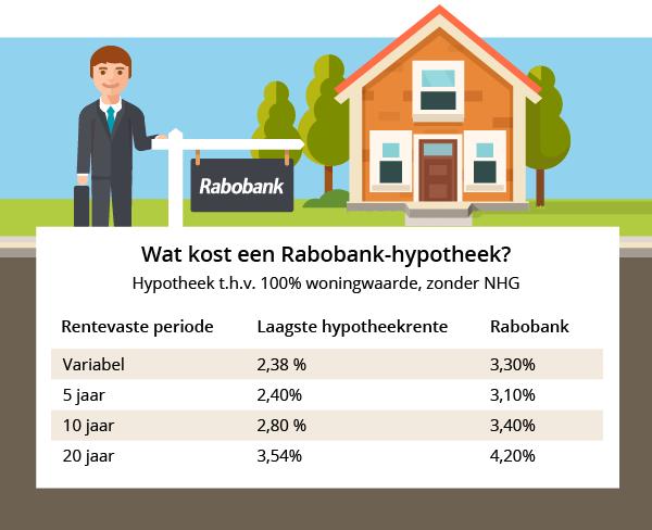 hypotheek bij rabobank 39 oneerlijk duur 39