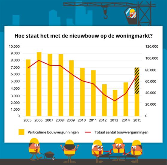 Keuken Nieuwbouw Hypotheek : Zelfbouw: hoe regel je de hypotheek? Wegwijs.nl