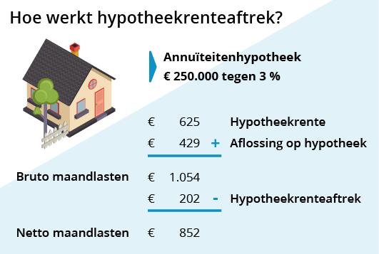 Hypotheek teruggave belasting zakelijke mogelijkheden for Zakelijke hypotheek