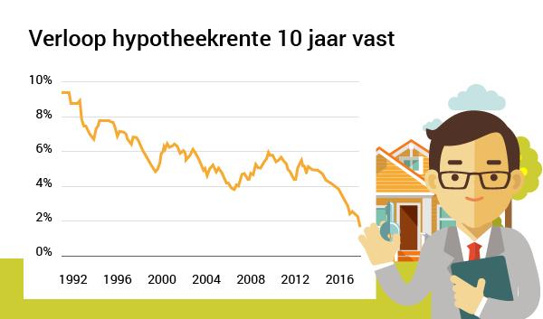 Hypotheekrente 10 jaar vast zakt onder 2 procent for Hypotheek rentes