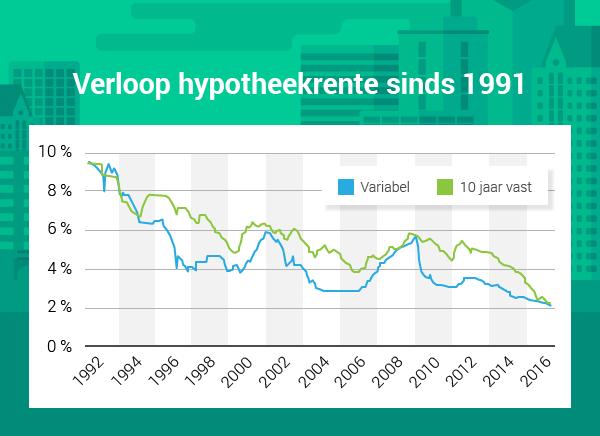Hypotheek 20 jaar vast rente 20 jaar vast is een lange for Hypotheekrente overzicht