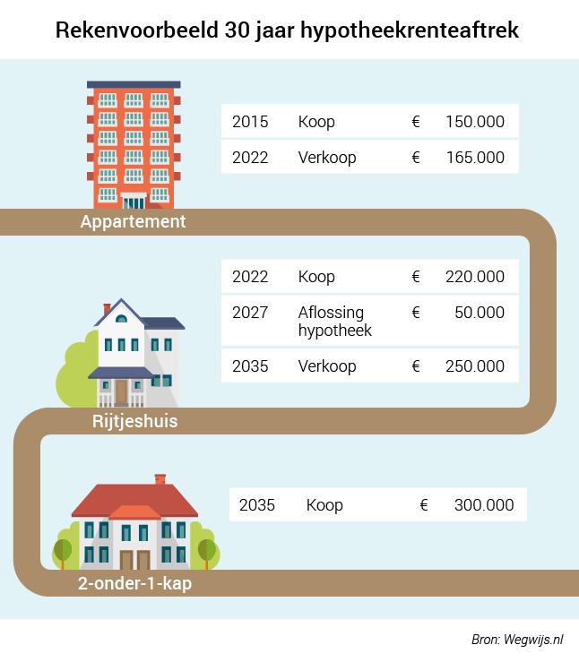 Aftrek hypotheekrente zakelijke mogelijkheden for Zakelijke hypotheek