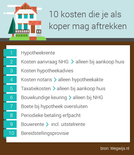 https://www.wegwijs.nl/media/54373581/aftrekbare-kosten-koper_met-bron.png