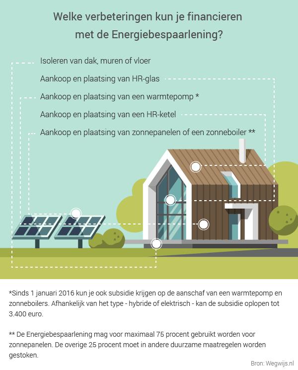 Huis energiezuinig maken hypotheek verhogen of lening for Energiezuinig huis