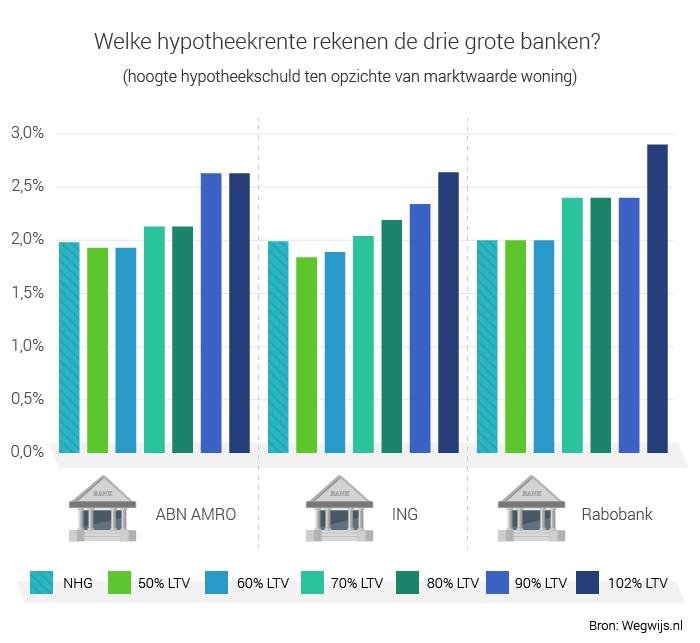 Hypotheek extra aflossen laat geen rentekorting liggen for Huidige hypotheekrente