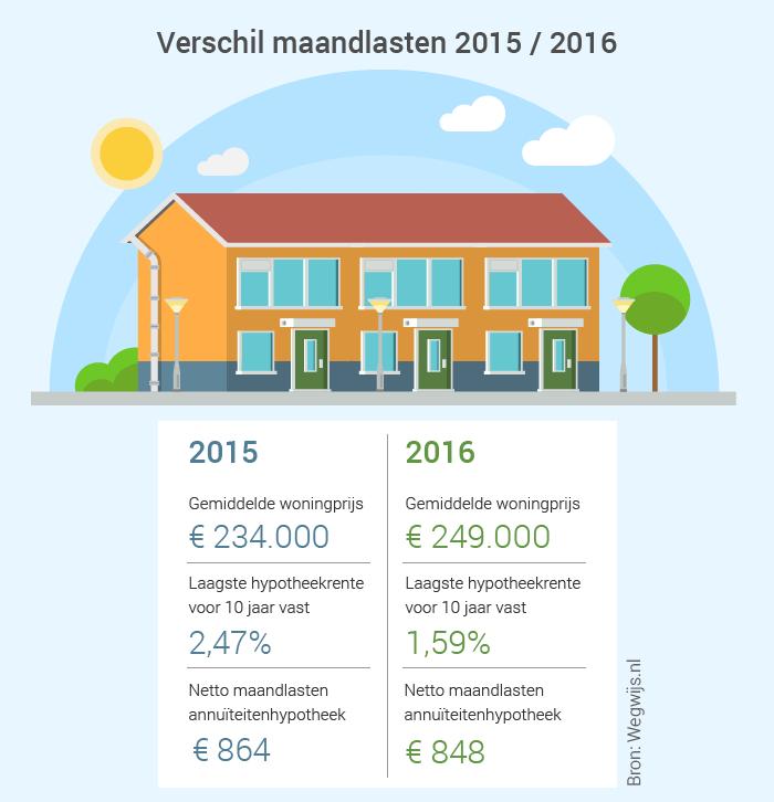 Lage hypotheekrente maakt wonen in 2016 goedkoopst for Maandlasten hypotheek