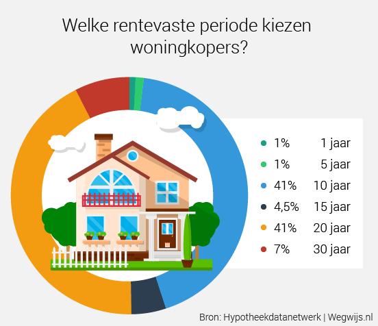 Je hypotheek langer vastzetten wat kost je dat for Welke hypotheek